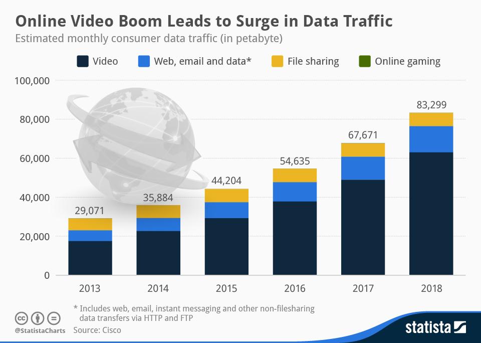 estadísticas de vídeo online
