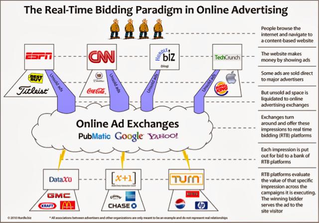 Programmatic buying terms: RTB