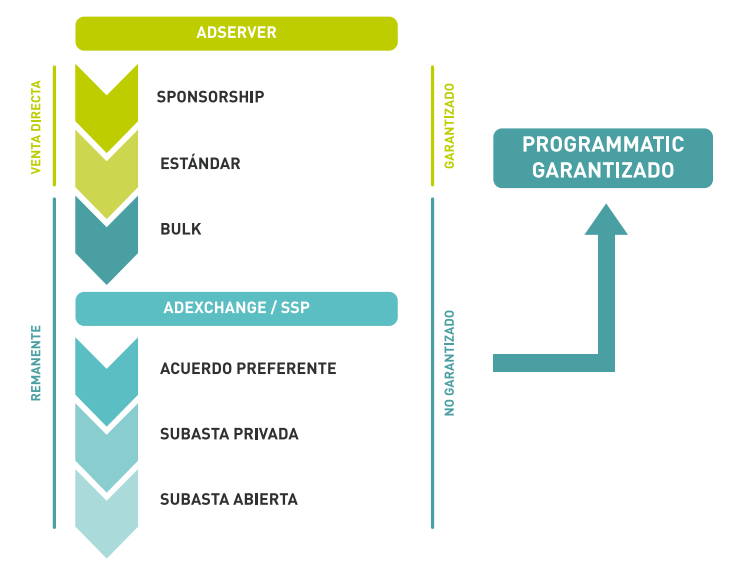 Programmatic buying terms: Adserver
