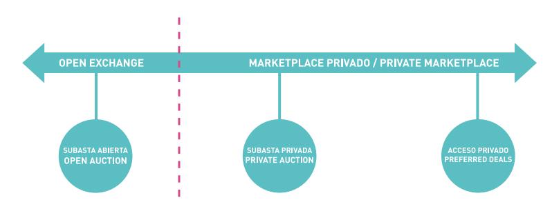 Programmatic buying terms: Open exchange