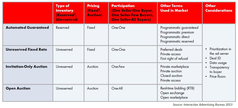 Programmatic buying terms: Transaction