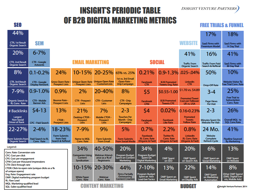 Digital Measuring Table : How to analyse and measure your digital marketing plans