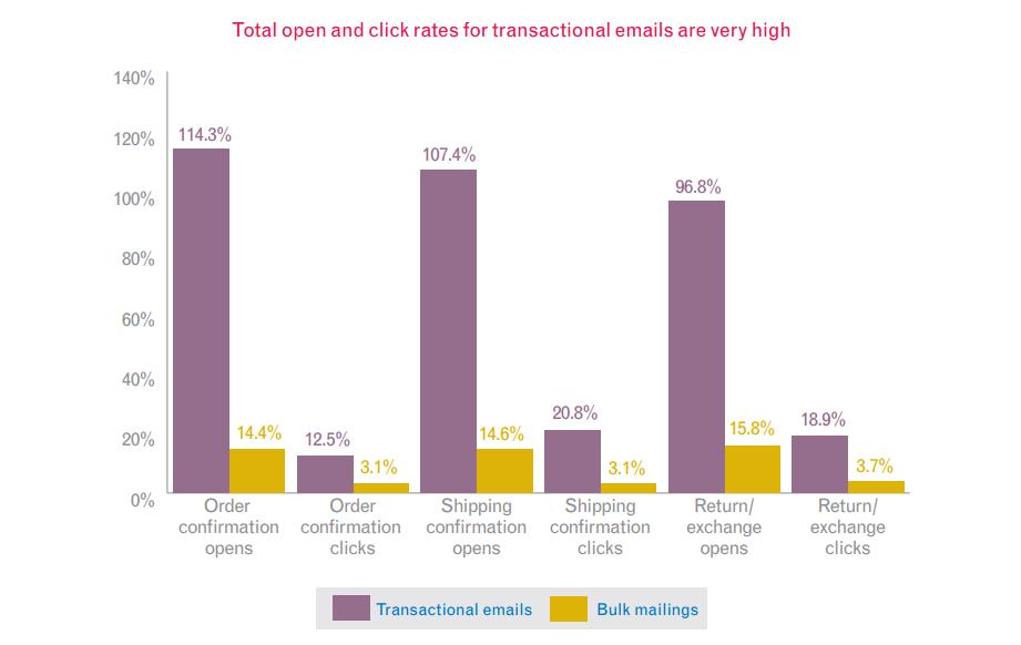 datos de tasa de aperturas