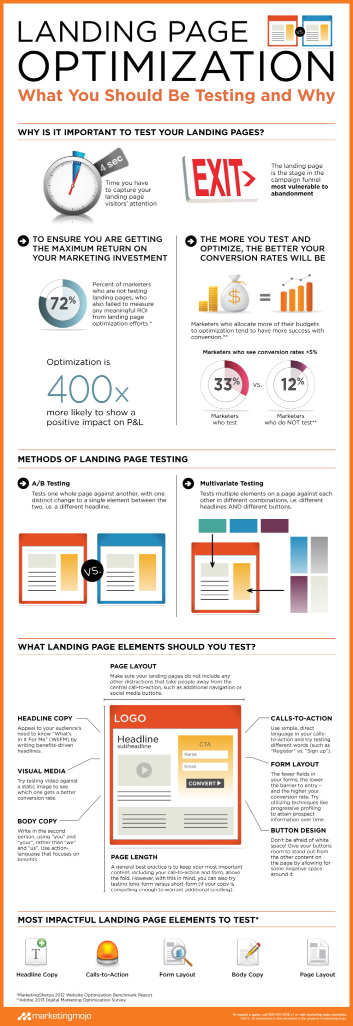 Tests A/B para optimizar landing pages