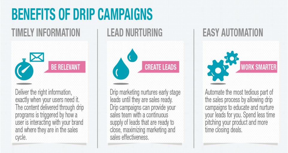 beneficios de campañas drip