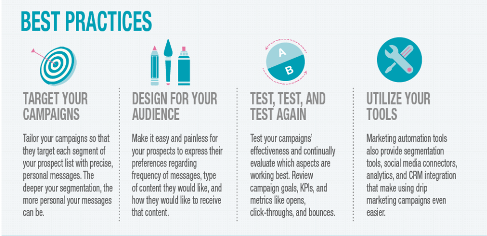 best practices de campañas drip