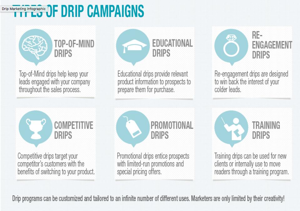 tipos de campañas drip