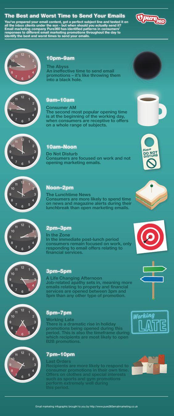 infografía sobre el mejor momento para enviar un email