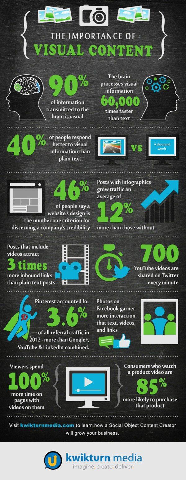 la importancia del contenido visual