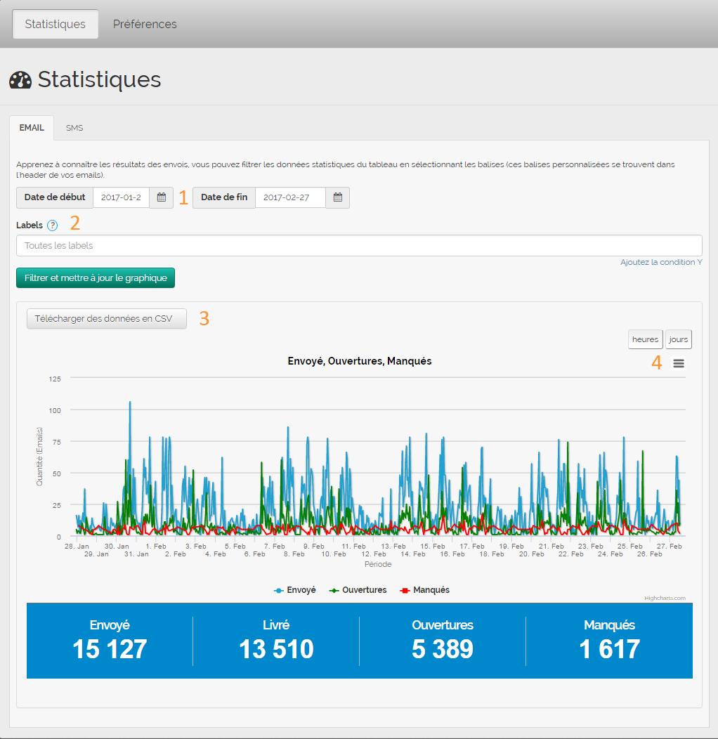 email transactionnel de MDirector: statistique