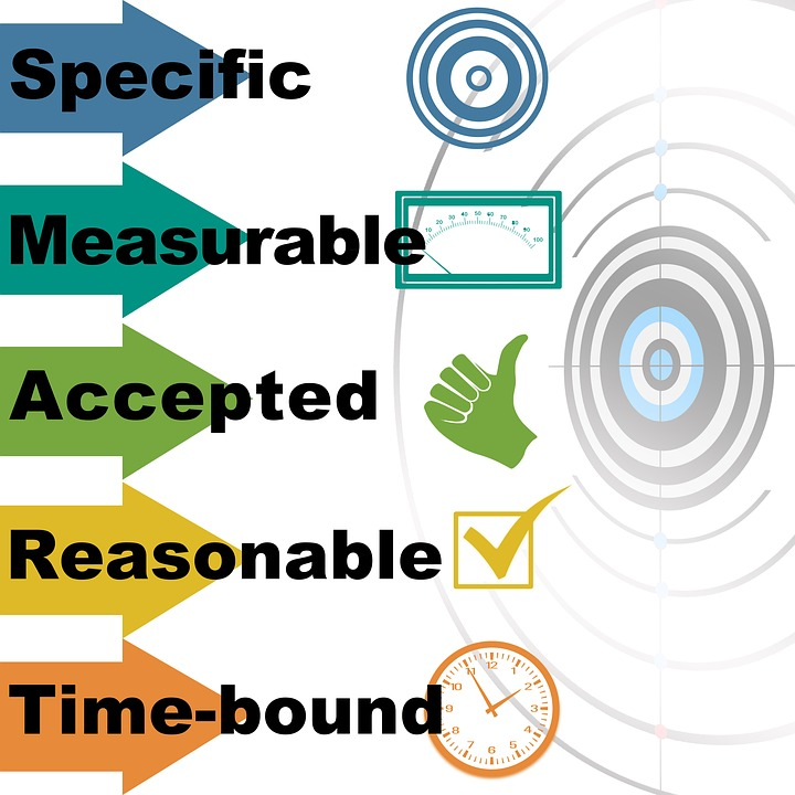 Come analizzare e misurare il tuo piano di marketing digitale: Fissare e monitorare gli obiettivi