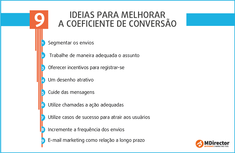ideias para melhorar a coeficiente de conversão