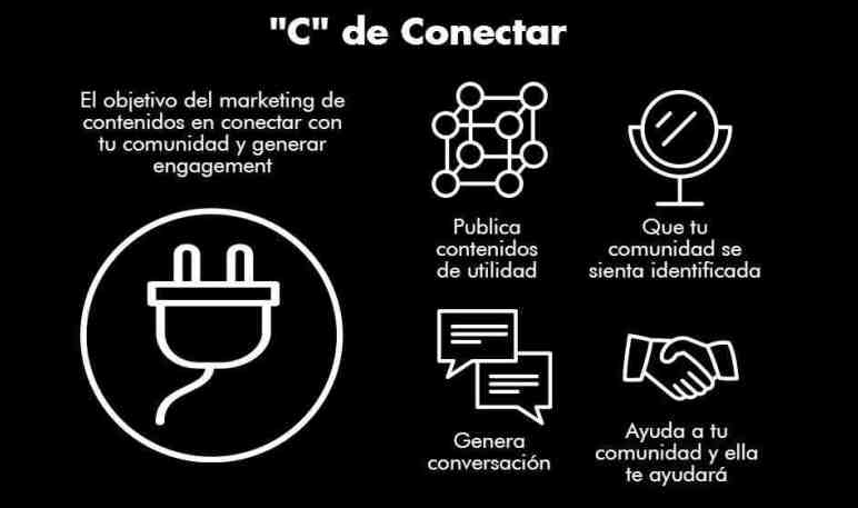Las 7 C's del marketing digital: conectar