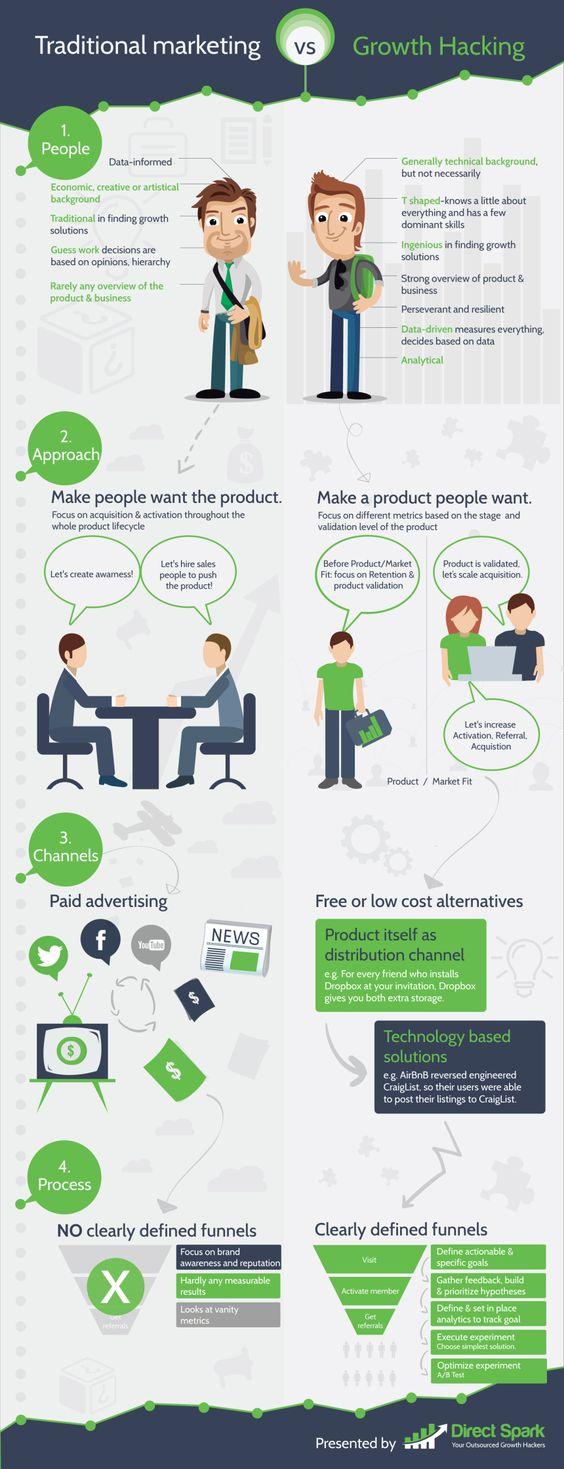 estrategia de growth hacking Vs marketing tradicional