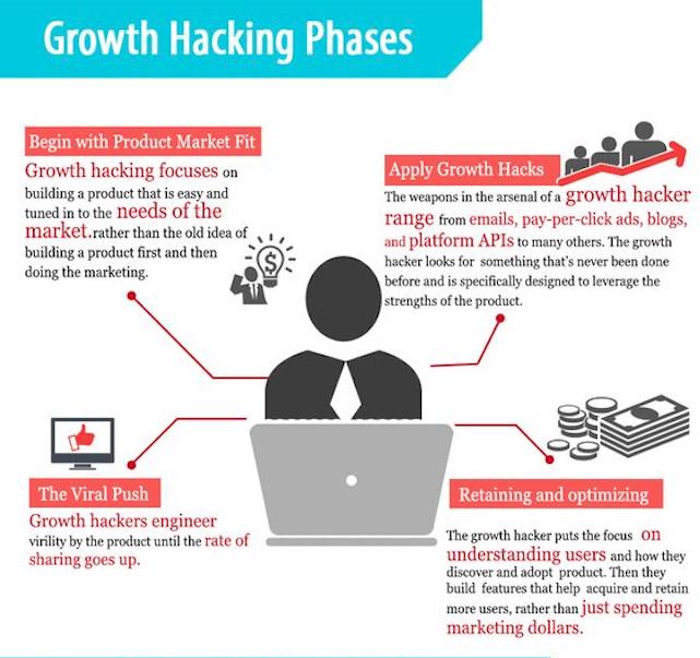 Fases de una estrategia de growth hacking