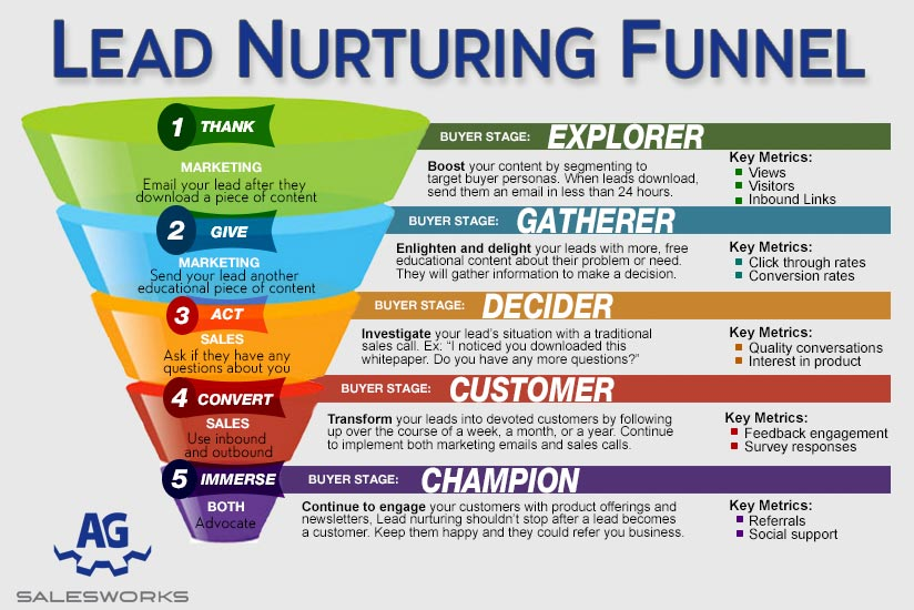 glosario de landing pages: lead nurturing