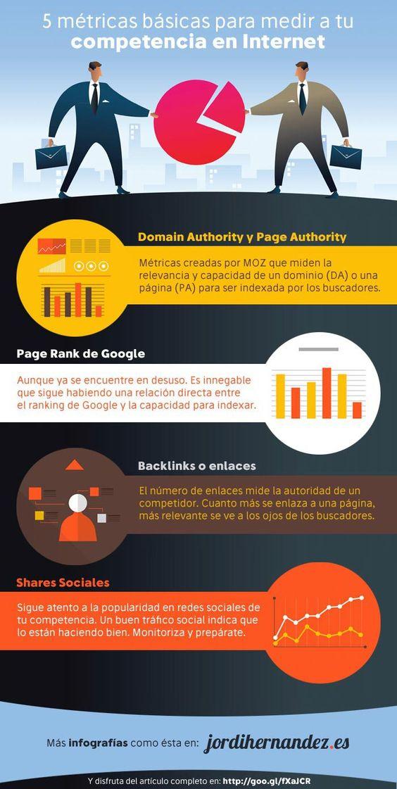 métricas de un plan de marketing digital