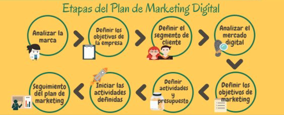 etapas del plan de marketing digital