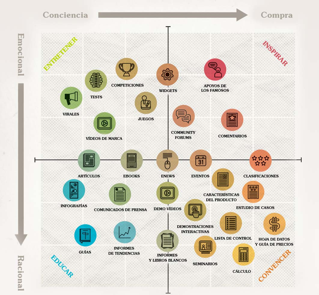 tabla de marketing de contenidos