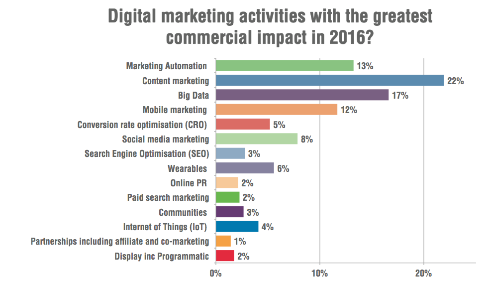 15 Marketing statistics that will rule your digital strategies