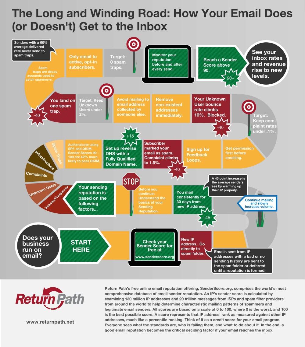 cómo mejorar la entrega de emails