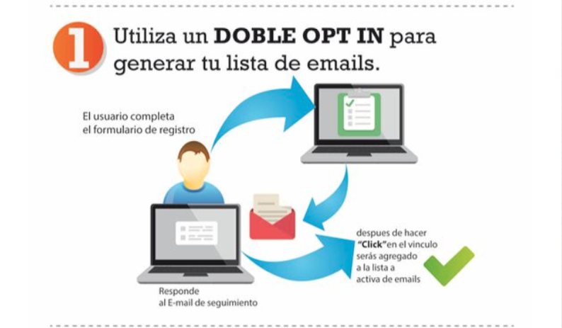 reputación de suscriptores de email marketing: 1.-Double opt-in