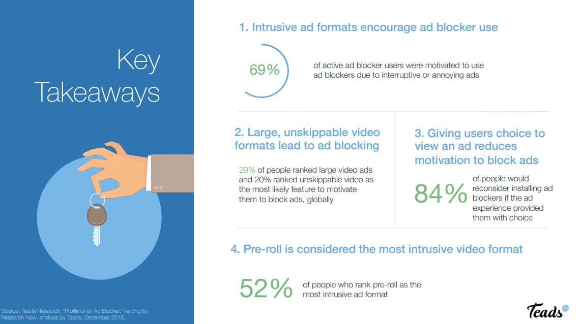 Conclusiones del estudio de Teads sobre la publicidad y los Ad Blockers en España