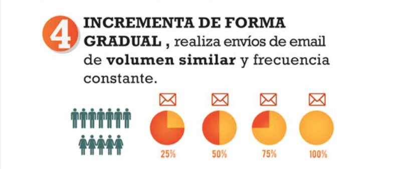 reputación de suscriptores de email marketing. 4.- Incrementa la frecuencia