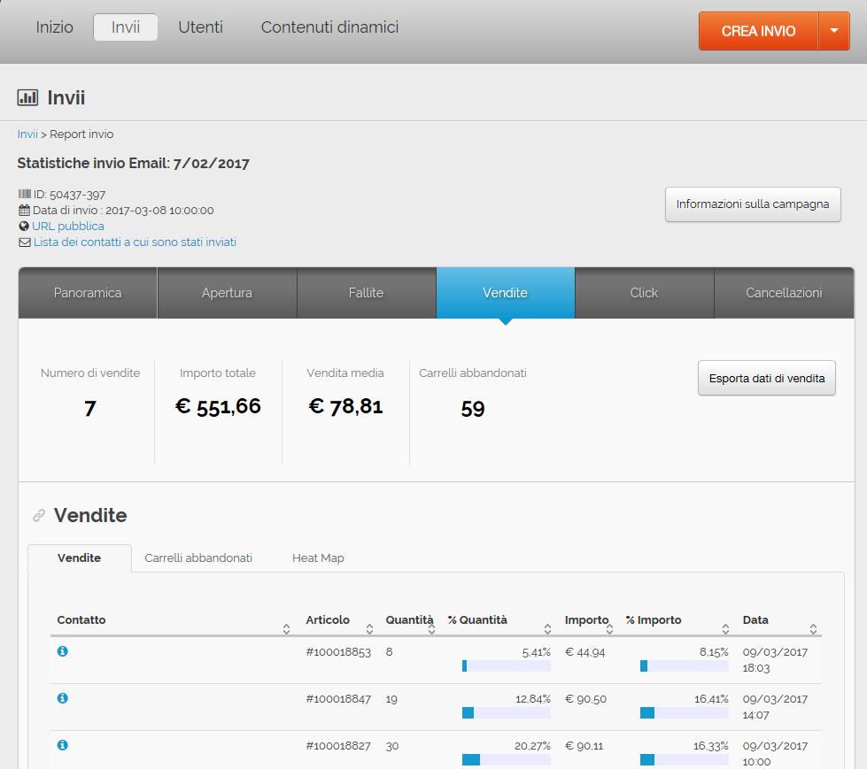 misurare le vendite generate via mail: Risultati i analisi