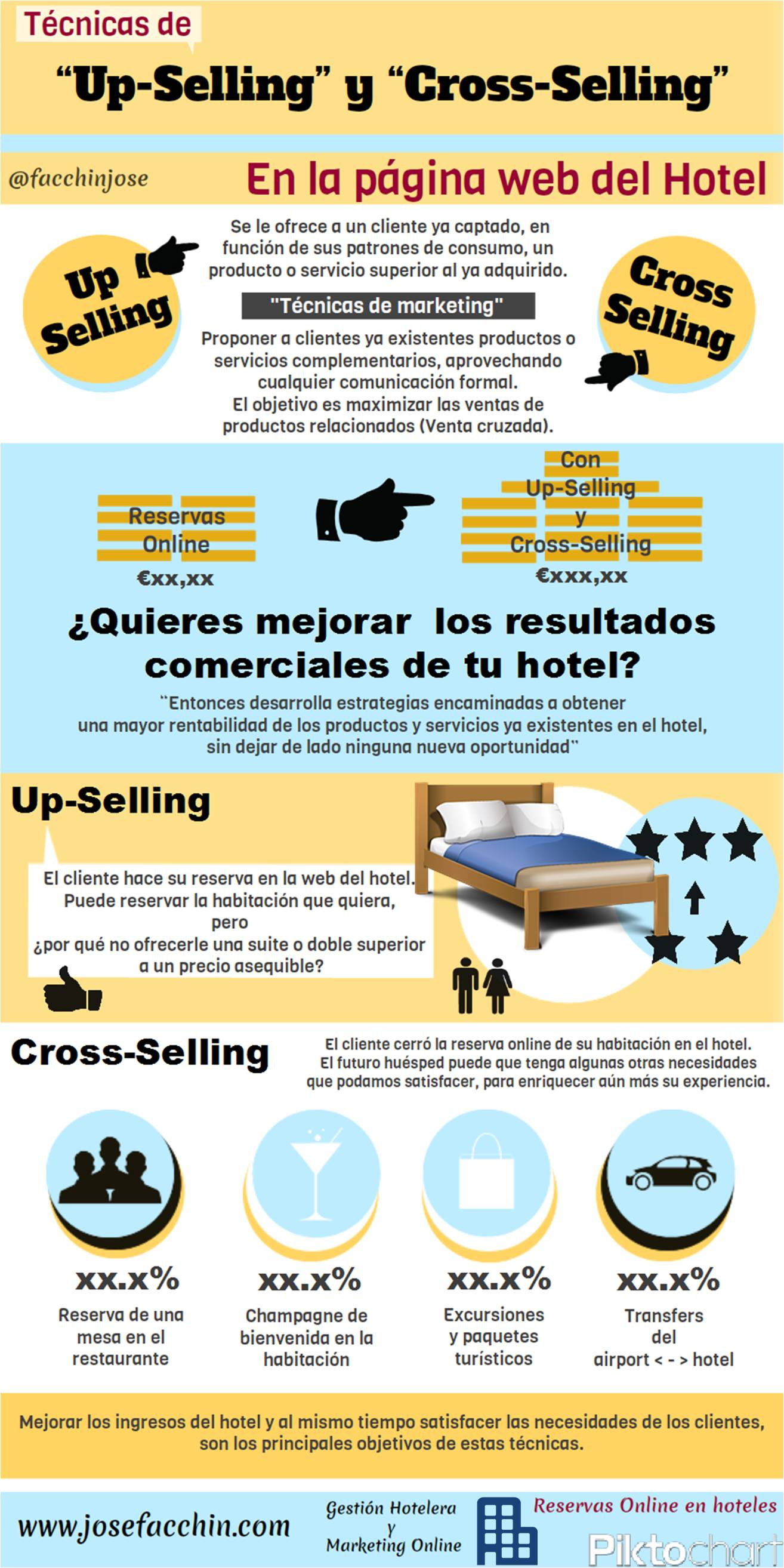 Diferencias entre cross selling y up selling