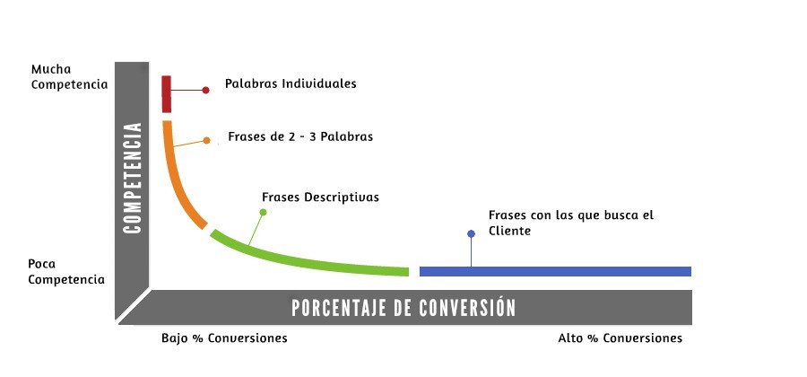 long tail para optimizar la conversión