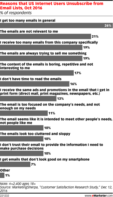 fatiga de emails: razones para darse de baja