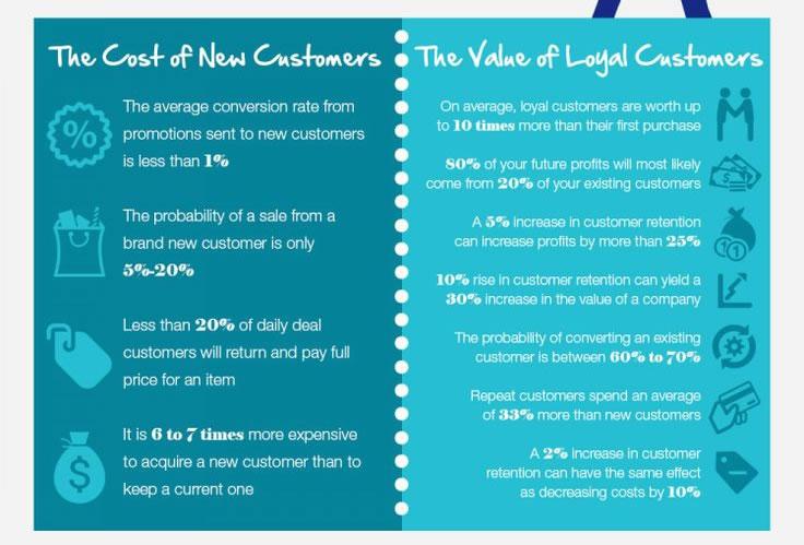 coste de captación Vs retención de clientes