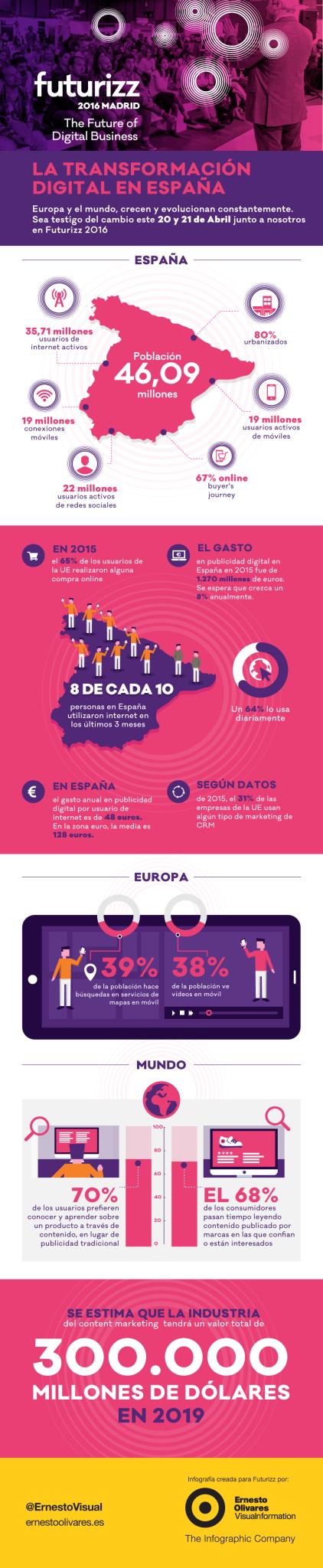 infografía sobre transformación digital