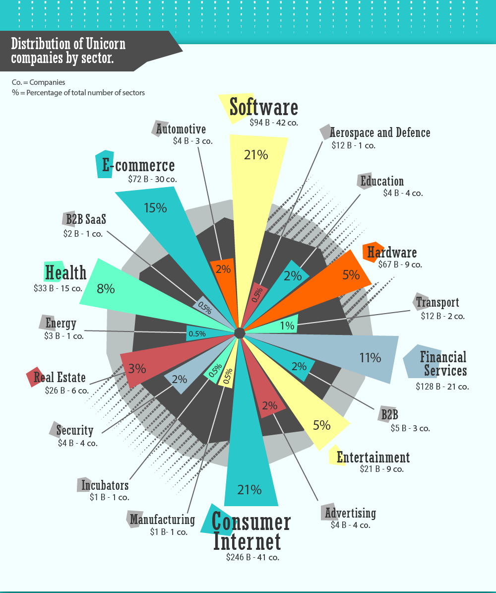 unicorn companies by sector