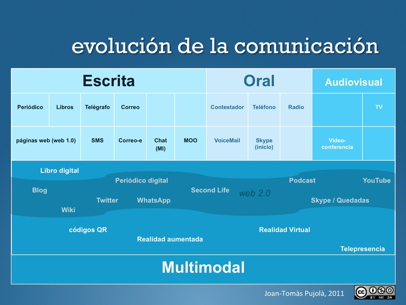 comunicación multimodal