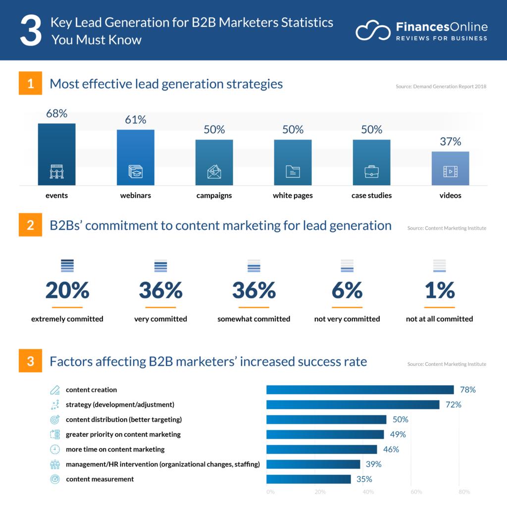 estadísticas lead generation 2020/2021
