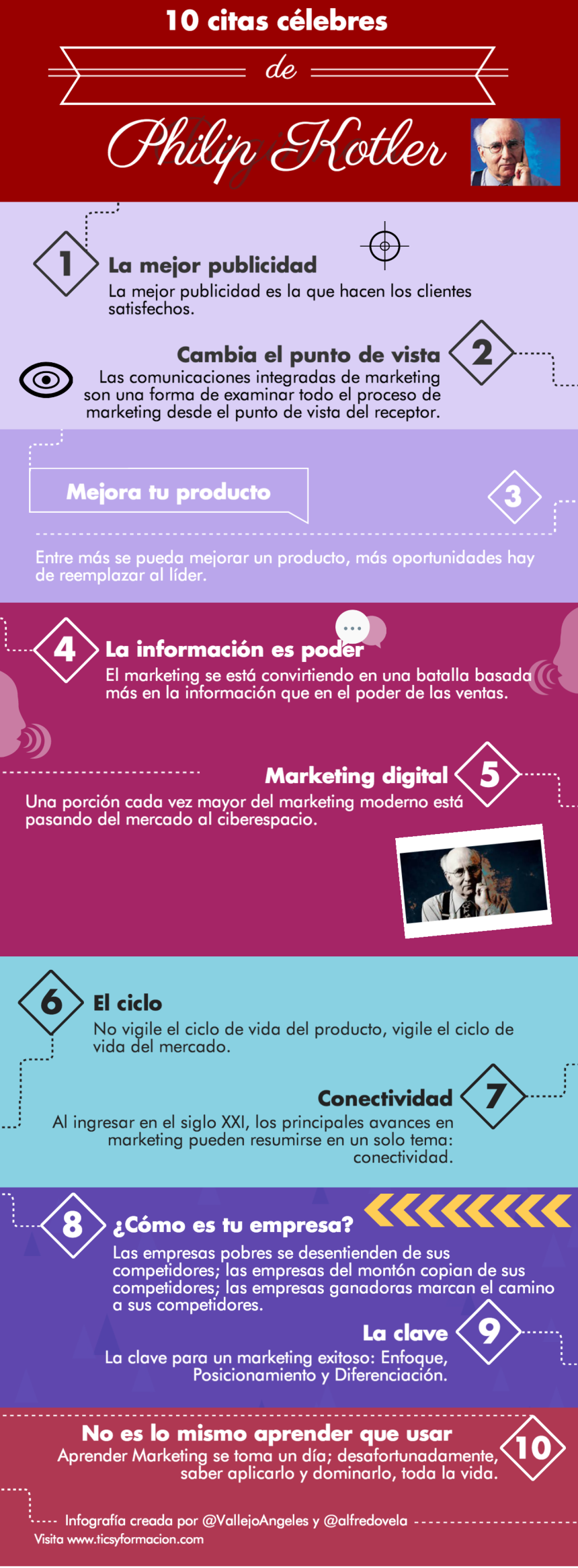 frases célebres de marketing digital: Philip Kotler