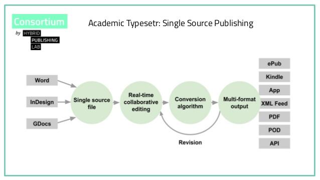 single source publishing