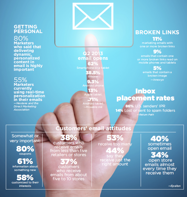 usar infografías en email marketing