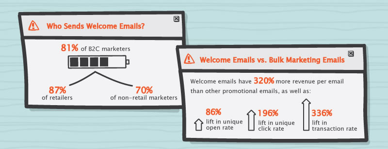 welcome emails that increase conversions