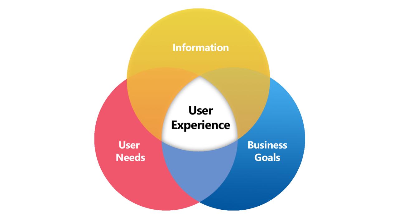 diagrama de experiencia de usuario