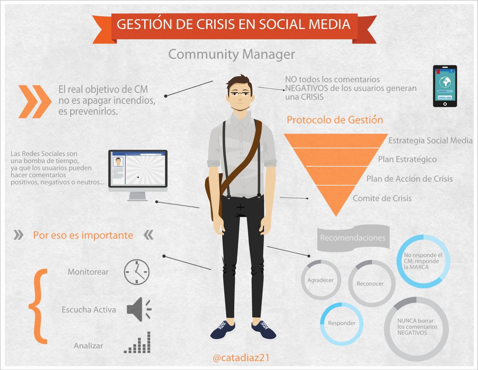 Gestión de crisis en social media