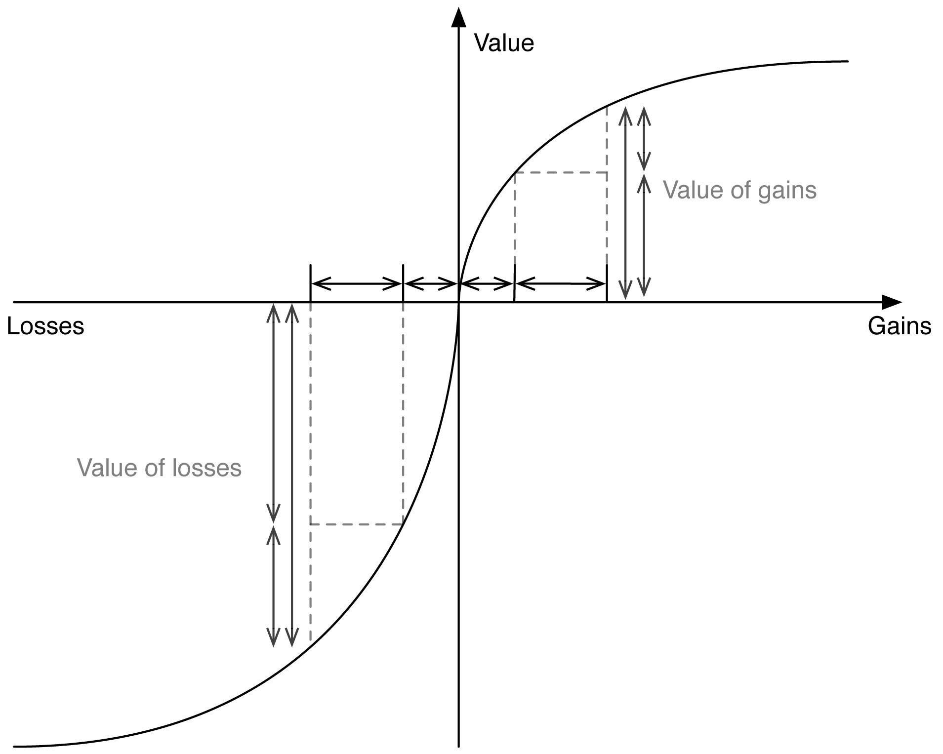 gráfico sesgo de aversión a la pérdida