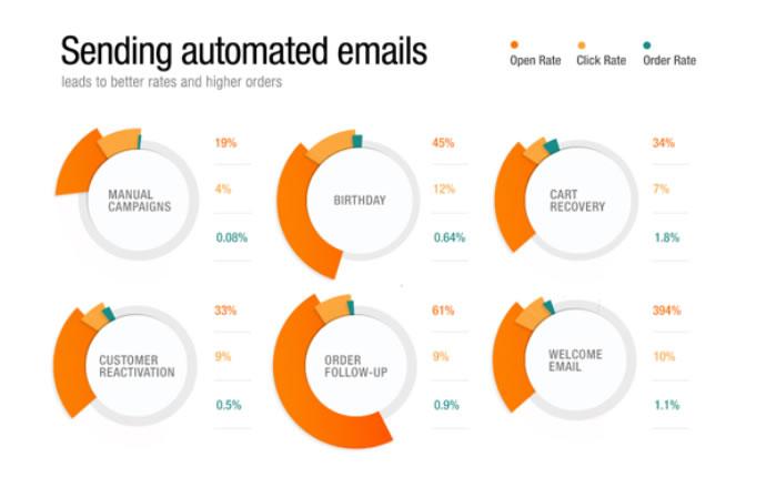 emails automatizados para ecommerce