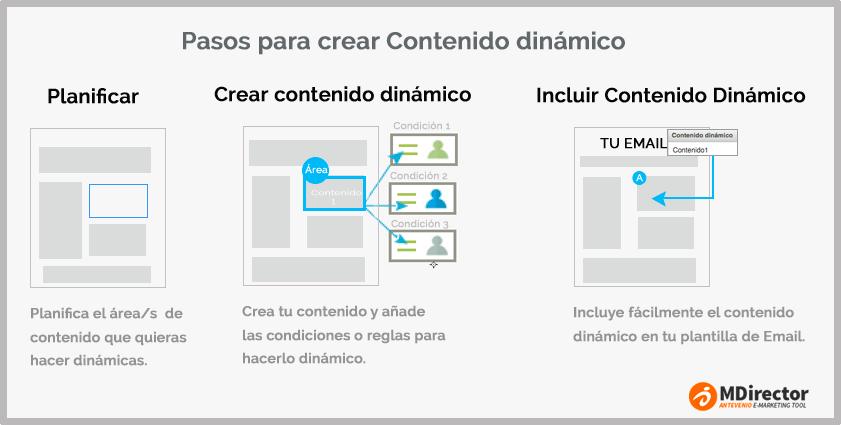 email marketing con contenido dinámico
