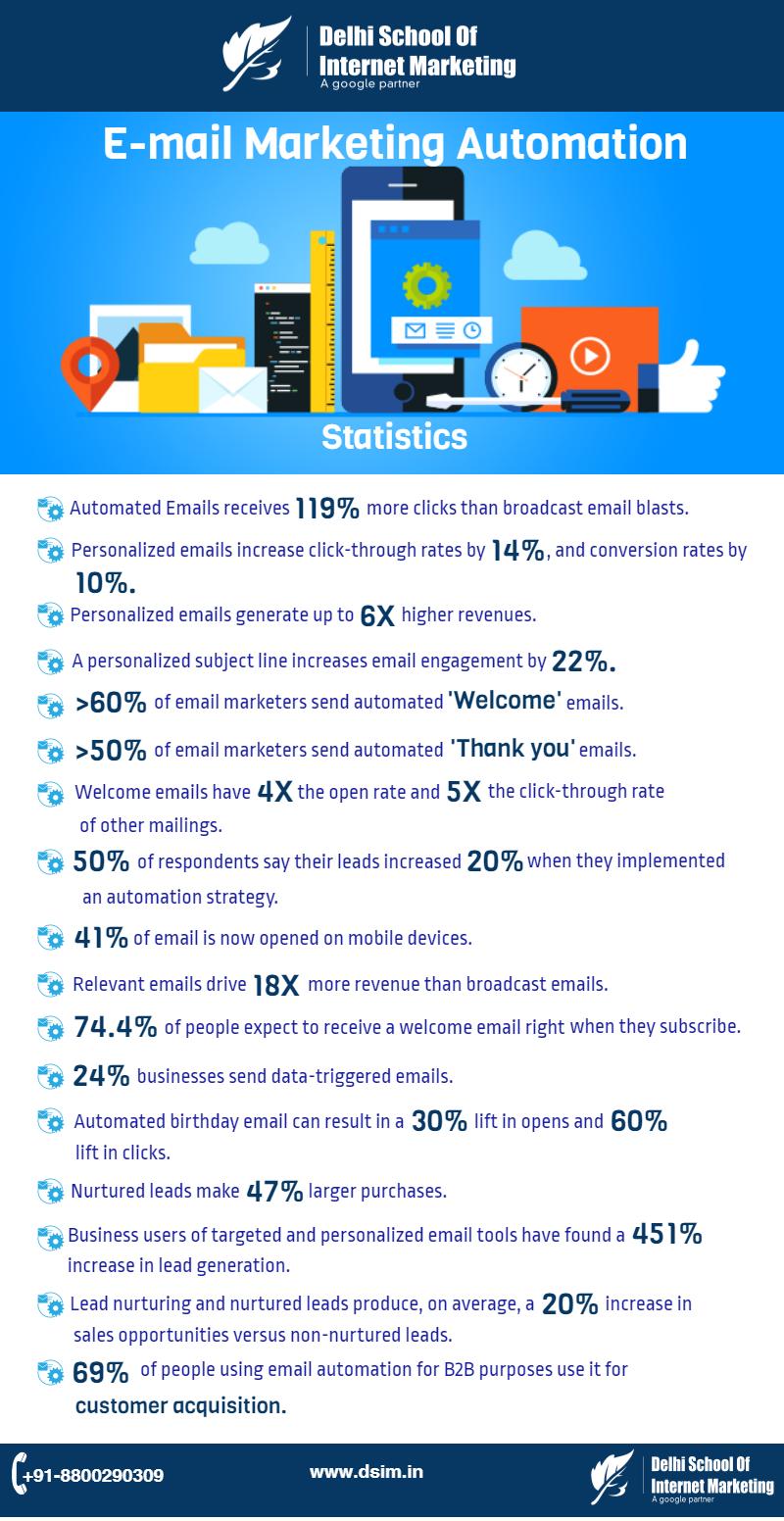 datos para aprovechar las automatizaciones de los emails