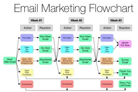 aprovechar las automatizaciones de los emails