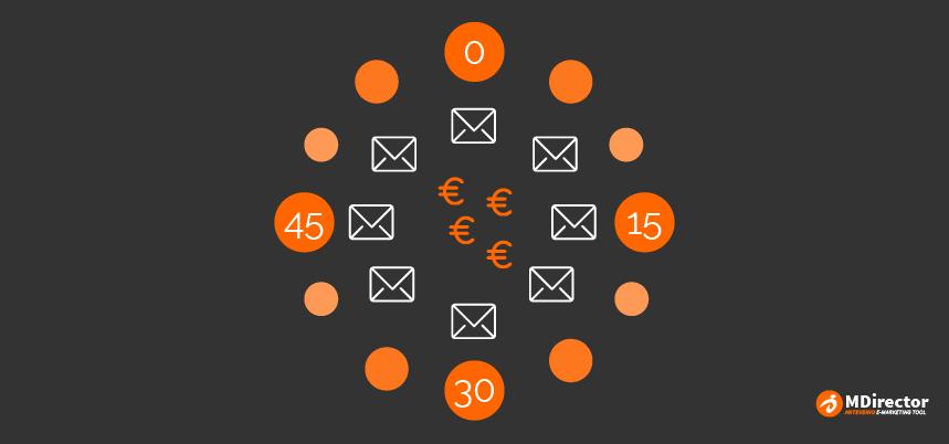 obiettivi con il marketing e-mail