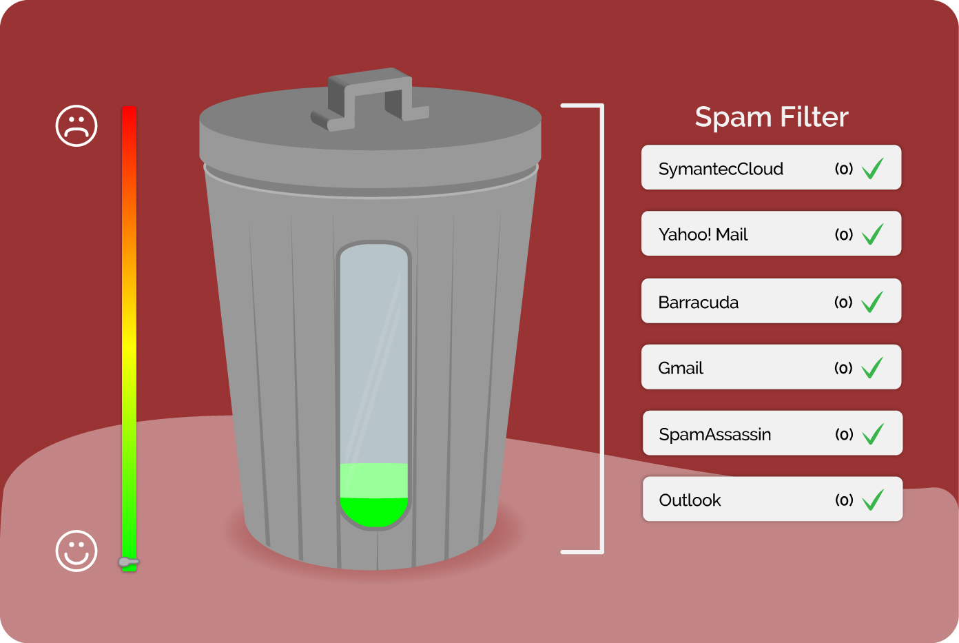 qué es el spam score